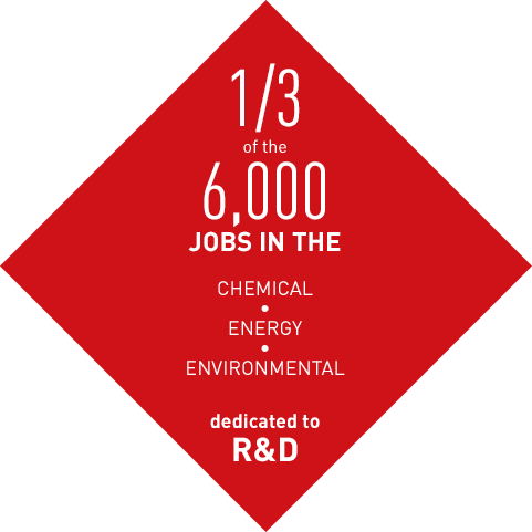 1/3 of the 6,000 jobs in the chemical, energy, environmental, dedicated to R&D