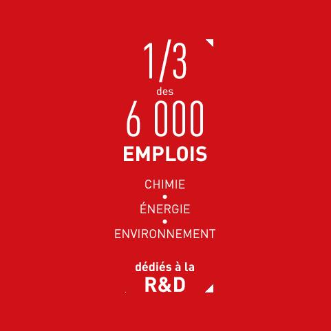 1/3 des 6000 emplois, chimie, énergie, environnement, dédiés à la R&D