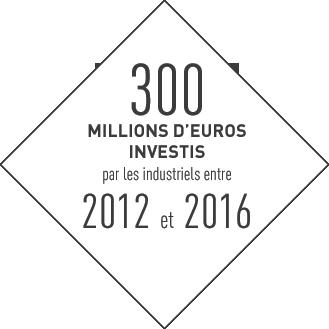 300millions d'euros investis par les industriels entre 2012 et 2016