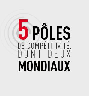 5 pôles de compétitivité ; dont deux mondiaux.